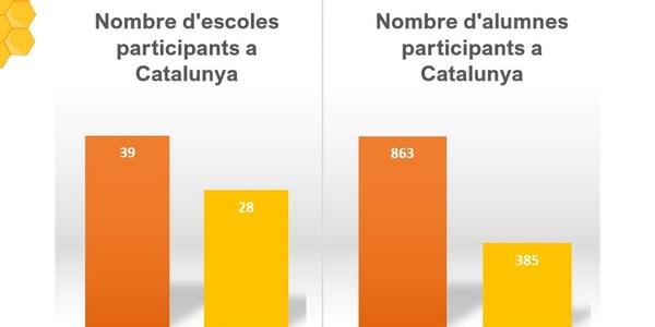 Més de 800 alumnes de Catalunya s'aventuren a emprendre amb el projecte Futurs Emprenedors Rurals.